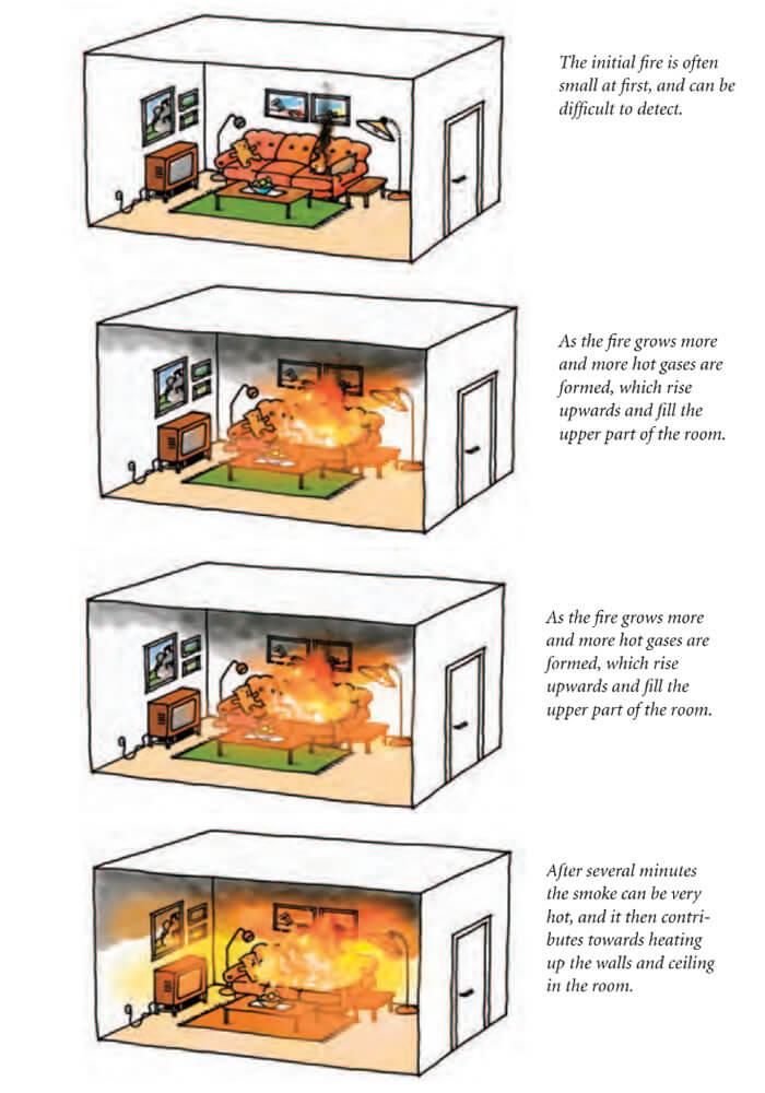 Fire Behaviour