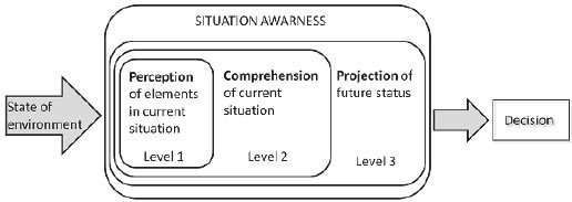 Enhance Situational Awareness In Mission Critical Operations